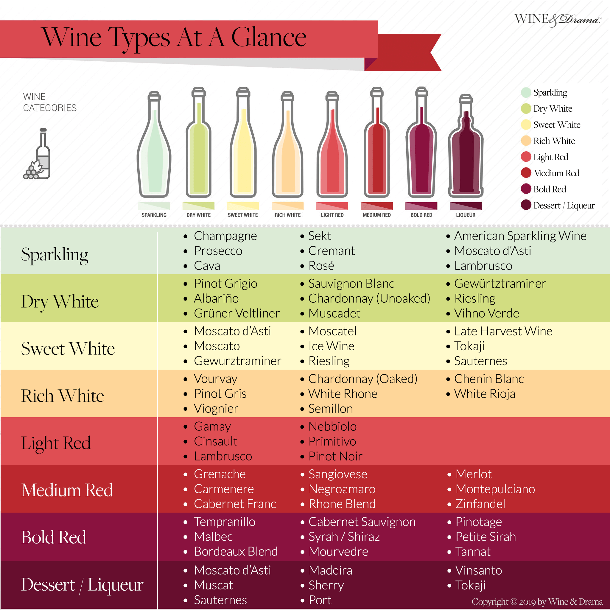 The 8 Most Common Wine Types Chart At A Glance
